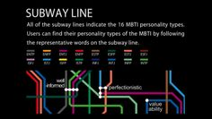 Cool data visualization showing the relationships between personality descriptors from the Myers-Briggs Type Assessment, using subway lines as a metaphor for the connections between the different representative words and personality types.