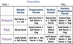 English grammar tenses rules path decorations pictures full path teacher s blog there are twelve tenses in english tense chart in hindi with examples english grammar exercises all tense chart in hindi and english ccuart Choice Image