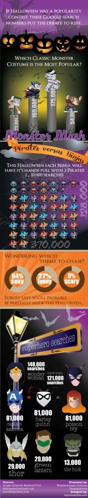 10 Most Popular Searched Halloween Costumes Worldwide #Infographic