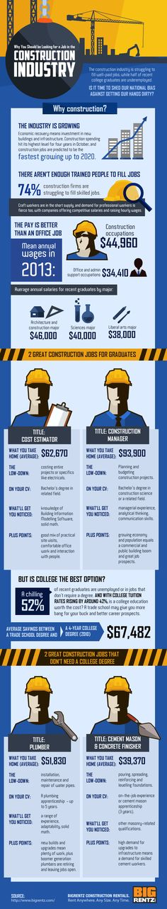 http://www.bigrentz.com/blog/construction-careers-vs-college-education-pros-cons/  http://BigRentz.com  Construction Rentals: Any Size, Any Time | Construction Careers vs. College, Which Pays More?
