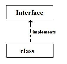 The Implements Keyword In Java Language Language Implement