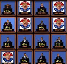 Gravis IOWA Poll - Trump 34%, Cruz 28%, Carson 9%