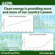 Clean energy is growing here in the U.S., and other nations are watching. Our Clean Power Plan is helping lead the way on global climate action. #ActOnClimate #COP21