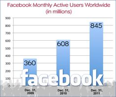 """Facebook says it has 845 million """"monthly active users"""" around the world as of December 31, 2011. That's up 39 percent from the end of 2010."""