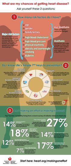 Heart Disease Risk Factors Infographic