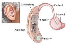 Behind Ear Sound Voice Amplifier Hearing Aid