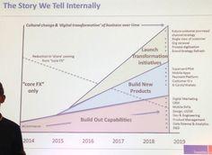 travelex digital transformation roadmap