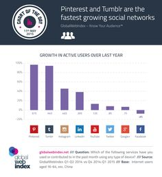 11th-May-2015-Pinterest-and-Tumblr-are-the-fastest-growing-social-networks-infographic