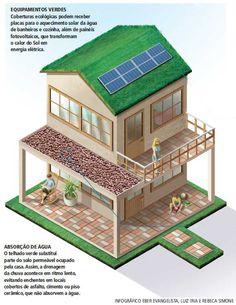 Equipamentos verdes - Planeta Sustentável