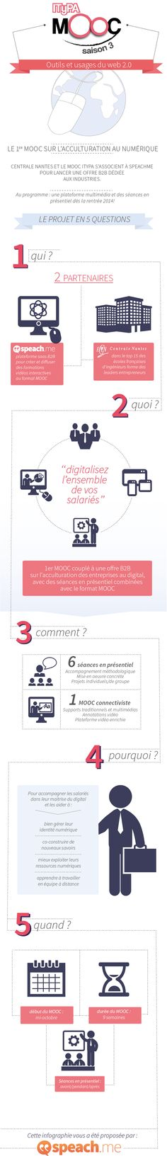 Infographie pour le MOOC ITyPA saison 3 en partenariat avec SpeachMe