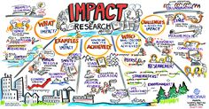 World Cafe: Impact of Ocean Research