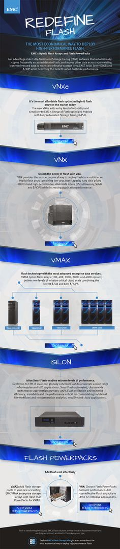 Hybrid Flash Array Infographic | EMC