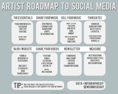 Artist RoadMap to Social Media