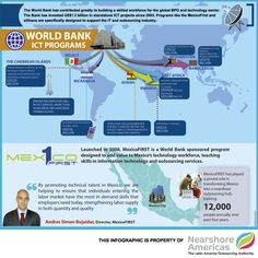 Infographic: World Bank Makes ICT Investment Centerpiece of Global Ambitions