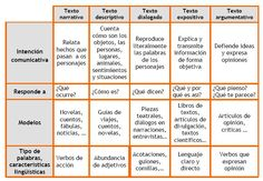 Dual Language Classroom, Bilingual Classroom, Bilingual Education, Spanish Classroom, Ap Spanish, Spanish Grammar, Spanish Lessons, Teaching Spanish, Spanish Teacher