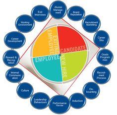 employer branding - Google-søk