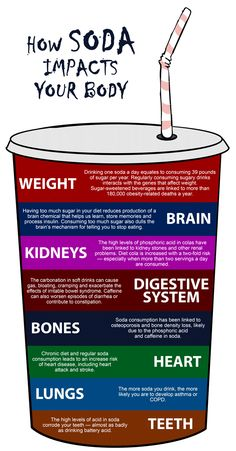 What soda does to your body, dont drink it