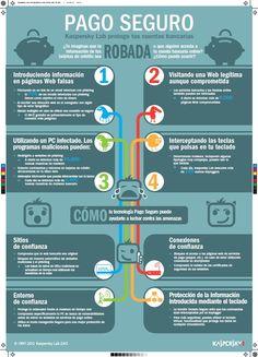 infografia de marketing de contenidos del robo de datos por internet cedida a SOCIALetic.com por Kaspersky Lab y de libre divulgación si copyright citando fuente.
