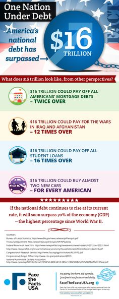 The U.S. debt is over $16 trillion and rising. That's a lot of money, and we have some illustrations of some things $16 trillion could buy.