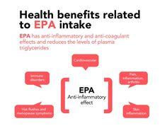 Health benefits related to EPA intake #EPA #benefits #fattyacids #omega3