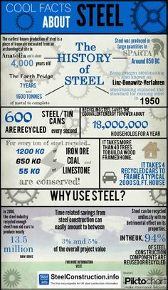 The History of Steel. Kinda cool.