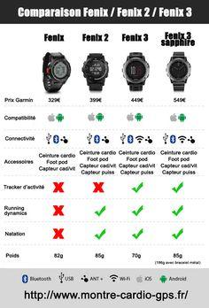 Comparaison des Garmin Fenix, Fenix 2 et Fenix 3
