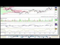 TMT Stock Market Strategy Video 11 18 2016 - YouTube