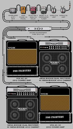 Dave Grohl's rig from Guitar Geek - best website for checking out other people's gear