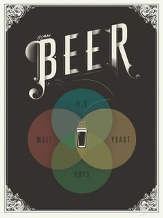 A Venn diagram that doubles as art showing the basic ingredients in beer. Not incredibly informational but I thought it was clever.    http://laughingsquid.com/beer-venn-diagram/