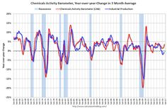 """Chemical Activity Barometer indicated """"Solid Growth in September"""""""