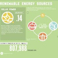 What's Your Energy Source? Eight percent of the energy we use in the United States comes from renewable sources. This interactive visualization investigates these renewable energy sources with regards to volume, cost, pros and cons. See for yourself how solar power could work to your advantage or why biomass makes up 50% of total U.S. renewable energy use.