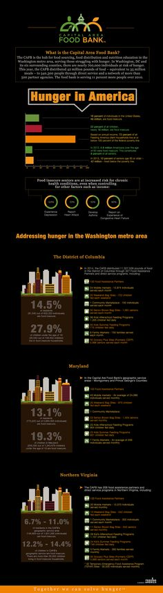 What the Capital Area Food Bank is doing to address hunger in the Washington metro area. What Is Hunger, Washington Metro, Food Insecurity, Food System, Food Bank, Northern Virginia, Infographics, Facts, Infographic