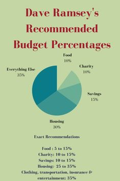 Dave Ramsey Recommended Household Budget Percentages (+How To Determine Your Own) – Finance tips, saving money, budgeting planner Financial Peace, Financial Tips, Financial Planning, Financial Literacy, Financial Organization, Coupon Organization, Budgeting Finances, Budgeting Tips, Budgeting System