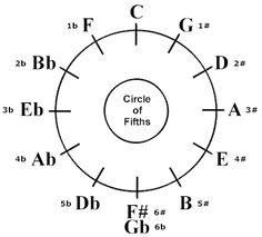 Music Theory for the Short Attention Span from FolkBlues.Com