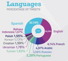 Twiplomacy 2014 - Languages: Spanish 32%, English 28%, French 7% @arig_ucv @masterecointer @DiplomaRSE