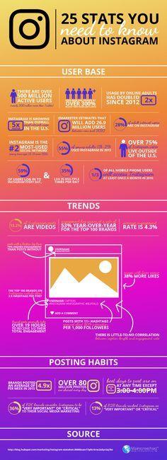 Hola: Una infografía con25 estadísticas sobre Instagram que debes conocer. Vía Un saludo