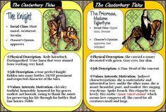The Canterbury Tales: 23 Pilgrim Posters
