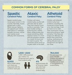 Cerebral Palsy Infographic: There are three common forms of cerebral palsy: spastic, ataxic and athetoid. If you feel your health care provider acted with negligence, contact Sokolove Law at 800-568-7314, or for more information visit: http://awe.sm/h11lv.
