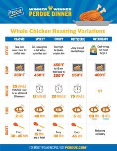 It's Chicken 101 time. Take the guesswork out of cooking chicken with this handy guide on knowing when it's done, including the ideal cook time for every part of the chicken 👍. Whole Baked Chicken, Oven Chicken, Stuffed Whole Chicken, How To Cook Chicken, Roast Chicken, Food Counter, Rotisserie Oven, Cooking Temperatures, Cooking Wine