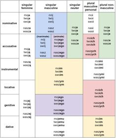 Complete declension table with Polish adjectives in each number, gender and case – Bankgeschäfte Polish Alphabet, Learn Polish, Polish Words, Polish Language, French Polish, Language Quotes, Grammar Rules, Life Skills, Grammar