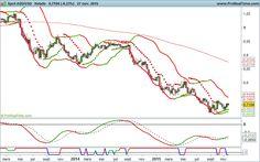 Placements financiers Forex: #forex #audusd AUD USD