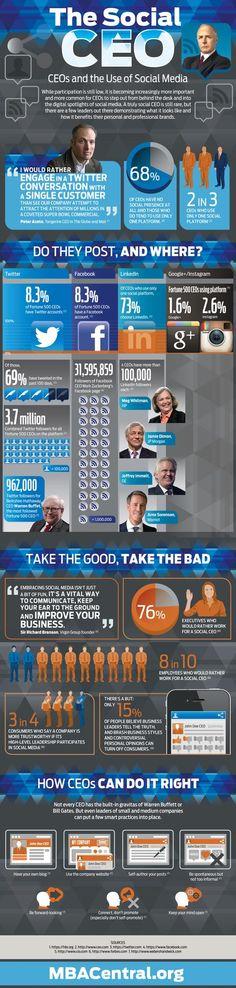 "Eduardo Juárez en Twitter: ""Como usan los CEO las #RedesSociales #Infografia #SocialMedia"