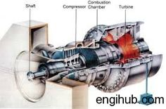 The combustion of fuel takes place continuously that is why it is called continuous combustion gas turbine. It works on joule cycle.