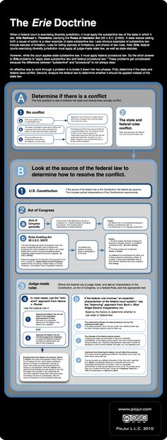 Declaration of independence information essay