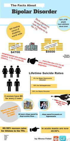 Bipolar disorder has a higher statistical rate of suicides than major depression or schizophrenia. Bipolar infographic www. Bipolar Awareness, Mental Illness Awareness, Mental Disorders, Anxiety Disorder, Bipolar Disorder Facts, Infp, Bipolar Depression Treatment, Come Undone, Mental Health Issues