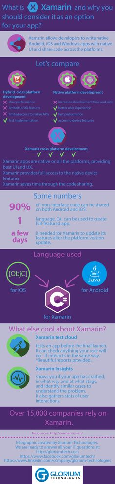 Xamarin Development: why business should consider it as an option.