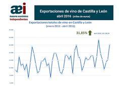 infografía de exportaciones de vino de Castilla y León en el mes de abril 2016 realizada por Javier Méndez Lirón para asesores económicos independientes