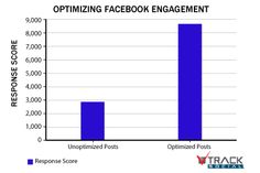 Optimized Facebook posts reach more Likers ... So why not optimize them?