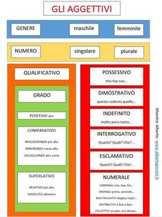 Learning Italian Through Vocabulary Italian Grammar, Italian Vocabulary, Italian Phrases, Italian Words, Italian Language, How To Speak Italian, Everyday Italian, Italian Lessons, Learning A Second Language