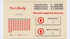 Morning real estate market update for Coquitlam, Port Coquitlam and Port...